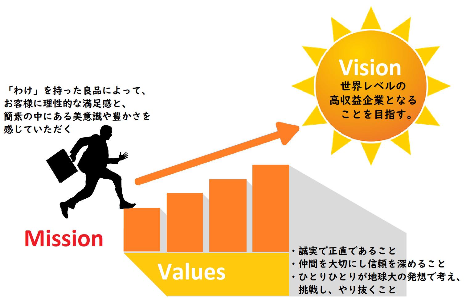 ビジョン・ミッション・バリューの一例