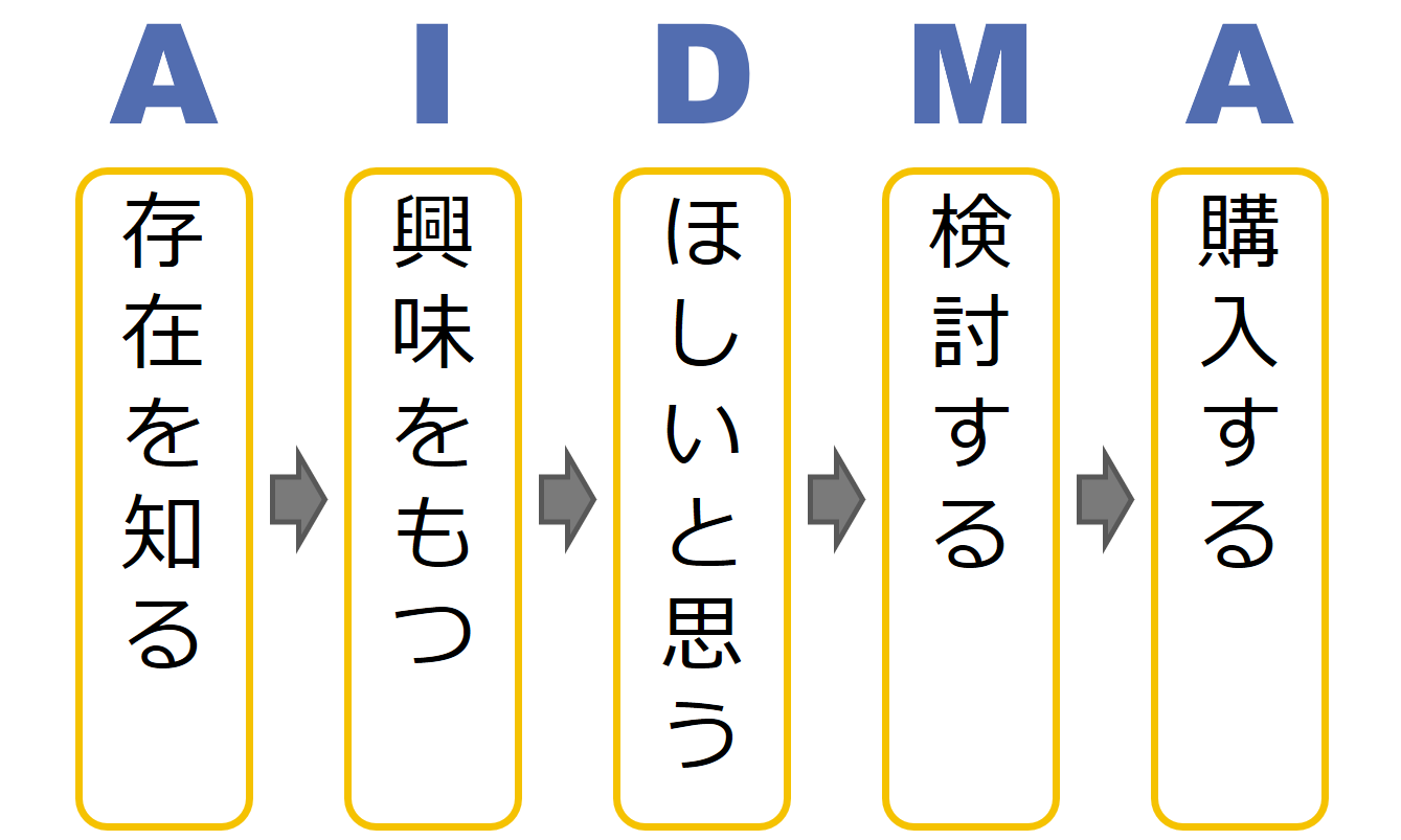 AIDMAの法則