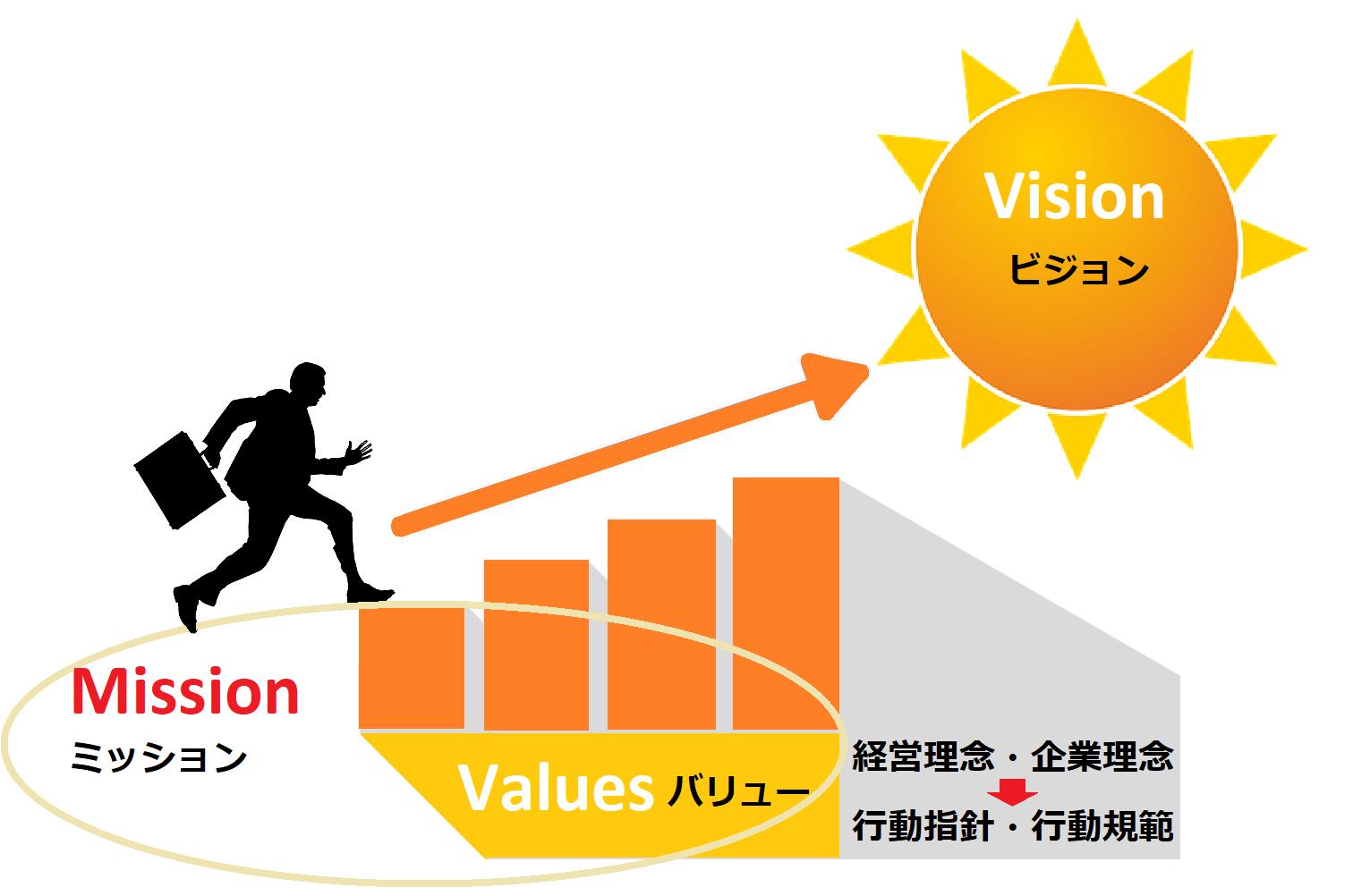 ビジョン・ミッション・バリュー・経営理念・企業理念・行動指針・行動規範