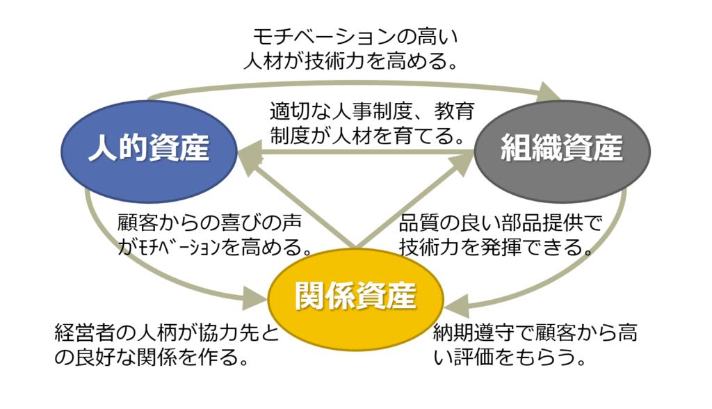 3つの知的資産
