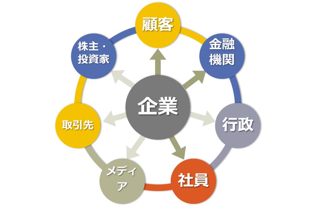 知的資産経営報告書の伝えるツールとしての活用
